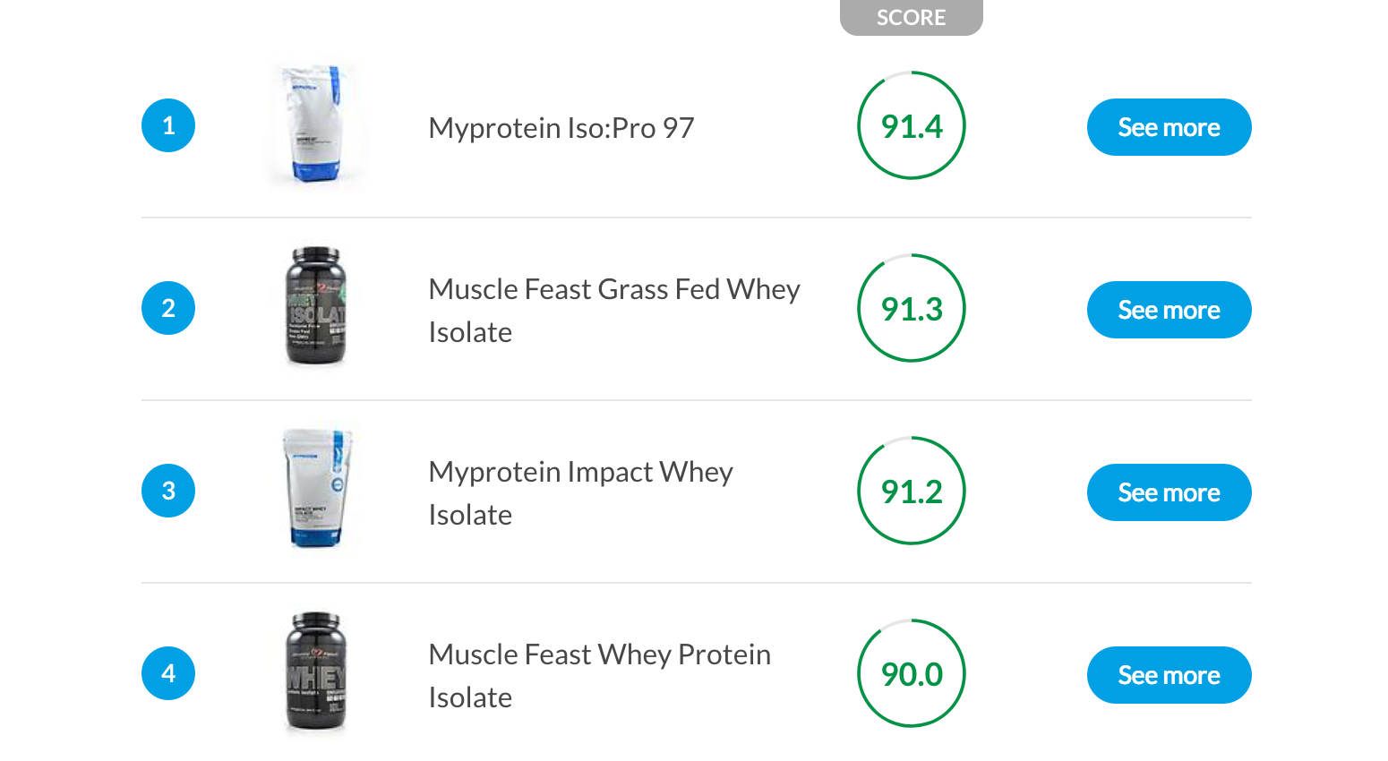 Detailed critical analysis of protein supplements